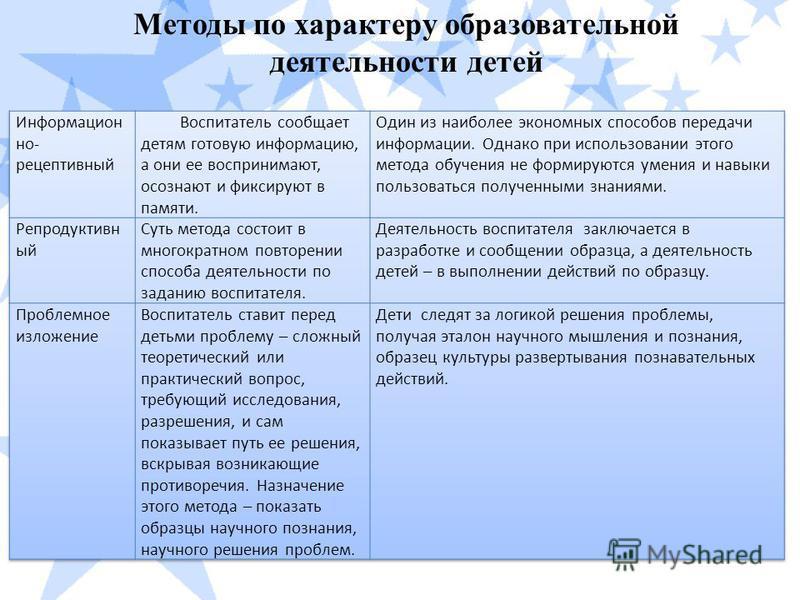 Методы по характеру образовательной деятельности детей