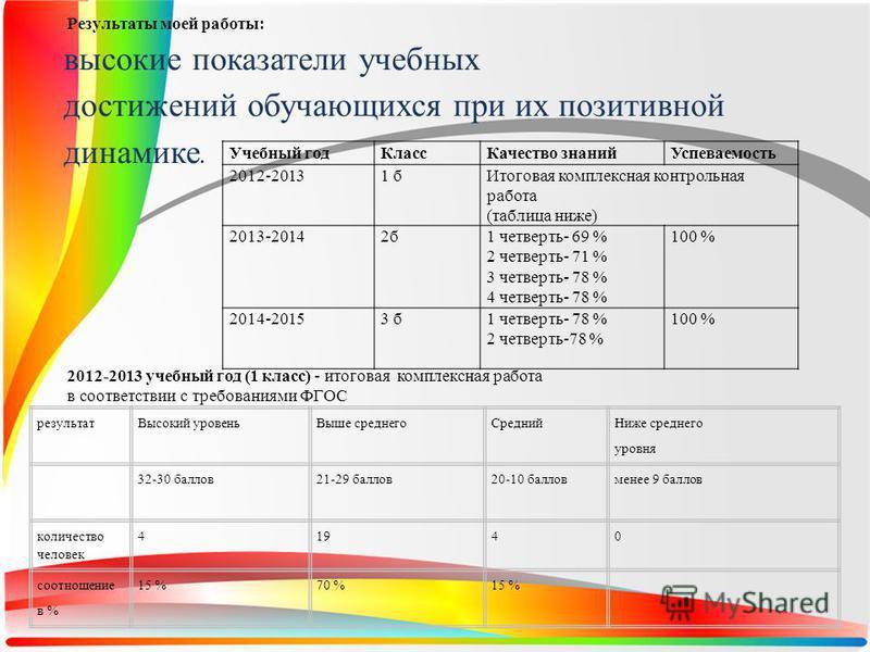 Результаты моей работы: высокие показатели учебных достижений обучающихся при их позитивной динамике. Учебный год КлассКачество знаний Успеваемость 2012-20131 б Итоговая комплексная контрольная работа (таблица ниже) 2013-20142 б 1 четверть- 69 % 2 че