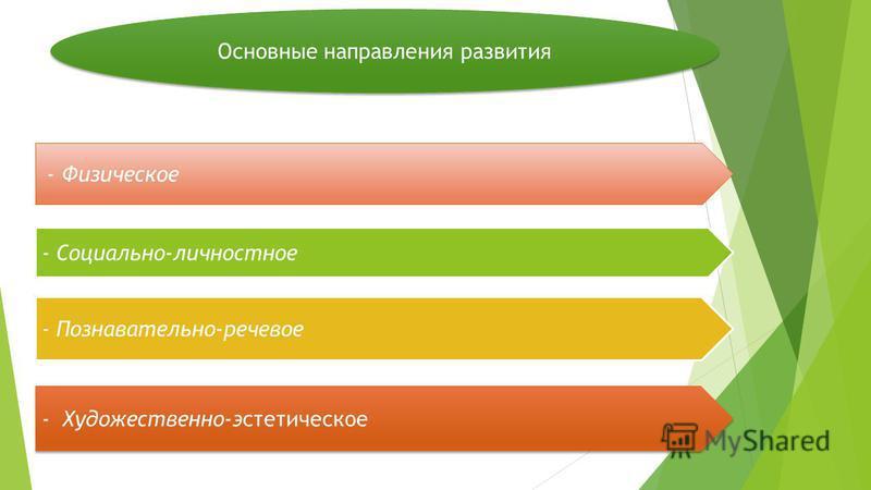 Основные направления развития - Физическое - Социально-личностное - Познавательно-речевое -Художественно-эстетическое