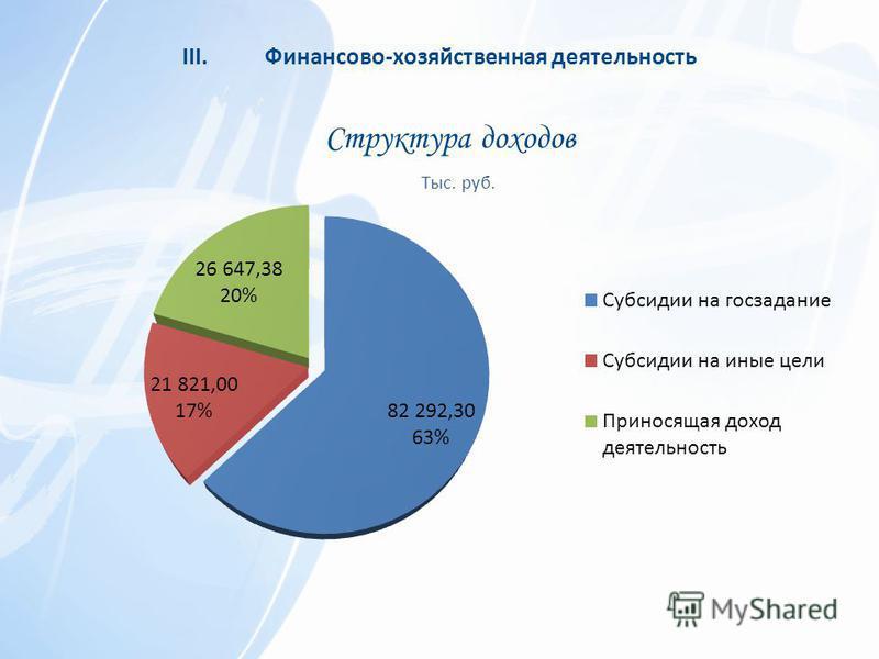 Структура доходов III.Финансово-хозяйственная деятельность
