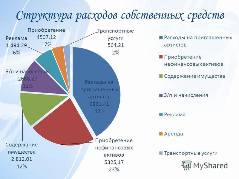 Структура расходов собственных средств