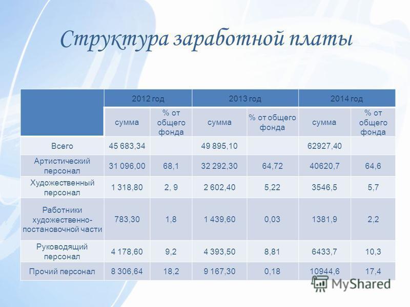 Структура заработной платы 2012 год 2013 год 2014 год сумма % от общего фонда сумма % от общего фонда сумма % от общего фонда Всего 45 683,34 49 895,10 62927,40 Артистический персонал 31 096,0068,132 292,3064,7240620,764,6 Художественный персонал 1 3