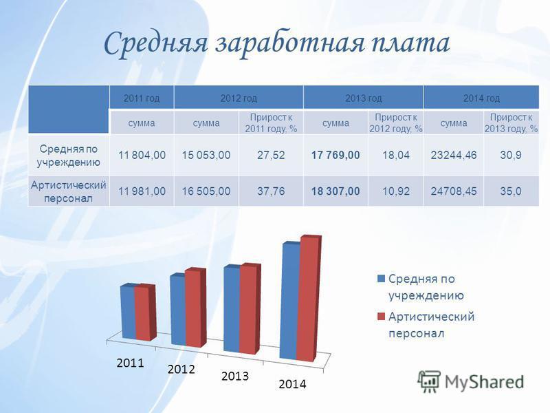 Средняя заработная плата 2011 год 2012 год 2013 год 2014 год сумма Прирост к 2011 году, % сумма Прирост к 2012 году, % сумма Прирост к 2013 году, % Средняя по учреждению 11 804,0015 053,0027,5217 769,0018,0423244,4630,9 Артистический персонал 11 981,