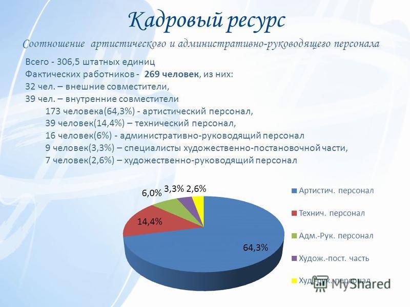 Кадровый ресурс Всего - 306,5 штатных единиц Фактических работников - 269 человек, из них: 32 чел. – внешние совместители, 39 чел. – внутренние совместители 173 человека(64,3%) - артистический персонал, 39 человек(14,4%) – технический персонал, 16 че