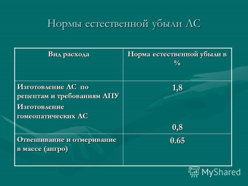 Нормы естественной убыли ЛС Вид расхода Норма естественной убыли в % Изготовление ЛС по рецептам и требованиям ЛПУ Изготовление гомеопатических ЛС 1,80,8 Отвешивание и отмеривание в массе (ангро) 0.65
