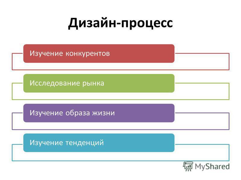 Дизайн-процесс Изучение конкурентов Исследование рынка Изучение образа жизни Изучение тенденций