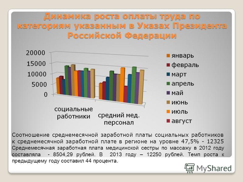 Динамика роста оплаты труда по категориям указанным в Указах Президента Российской Федерации Соотношение среднемесячной заработной платы социальных работников к среднемесячной заработной плате в регионе на уровне 47,5% - 12325 Среднемесячная заработн