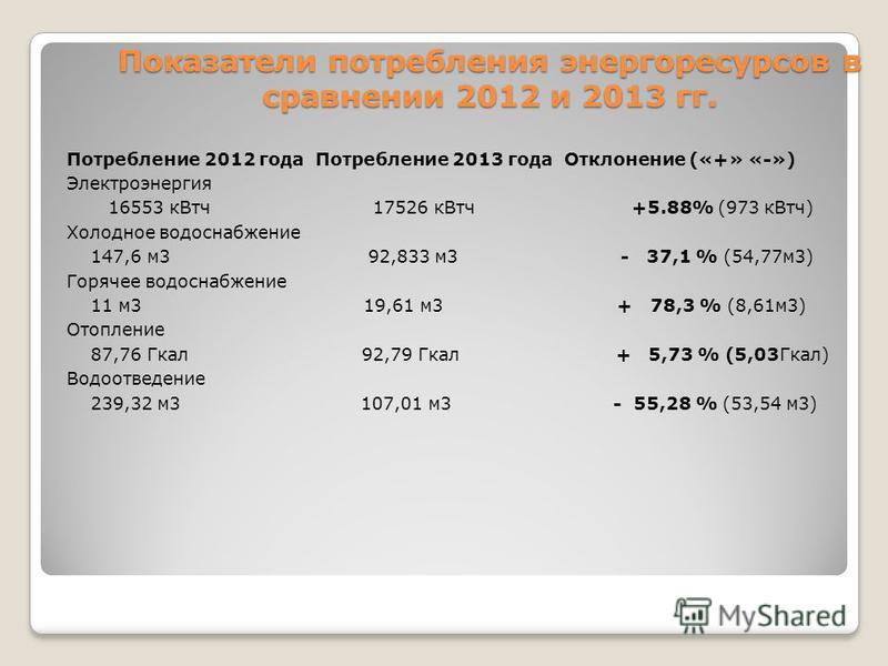 Показатели потребления энергоресурсов в сравнении 2012 и 2013 гг. Потребление 2012 года Потребление 2013 года Отклонение («+» «-») Электроэнергия 16553 к Втч 17526 к Втч +5.88% (973 к Втч) Холодное водоснабжение 147,6 м 3 92,833 м 3 - 37,1 % (54,77 м