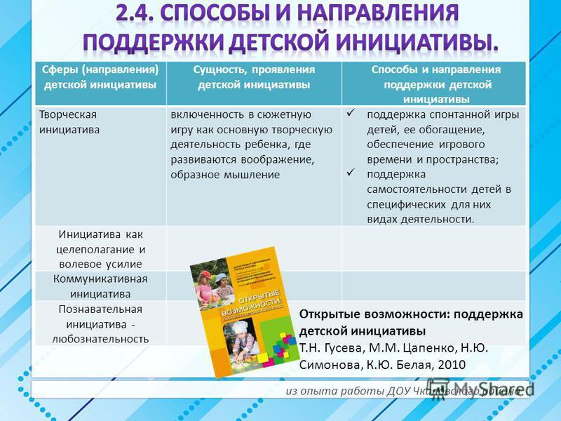 Сферы (направления) детской инициативы Сущность, проявления детской инициативы Способы и направления поддержки детской инициативы Творческая инициатива включенность в сюжетную игру как основную творческую деятельность ребенка, где развиваются воображ