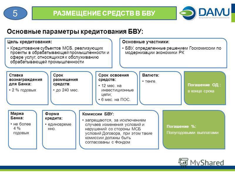 Основные параметры кредитования БВУ: Цель кредитования: Кредитование субъектов МСБ, реализующих проекты в обрабатывающей промышленности и сфере услуг, относящихся к обслуживанию обрабатывающей промышленности Основные участники: БВУ, определенные реше