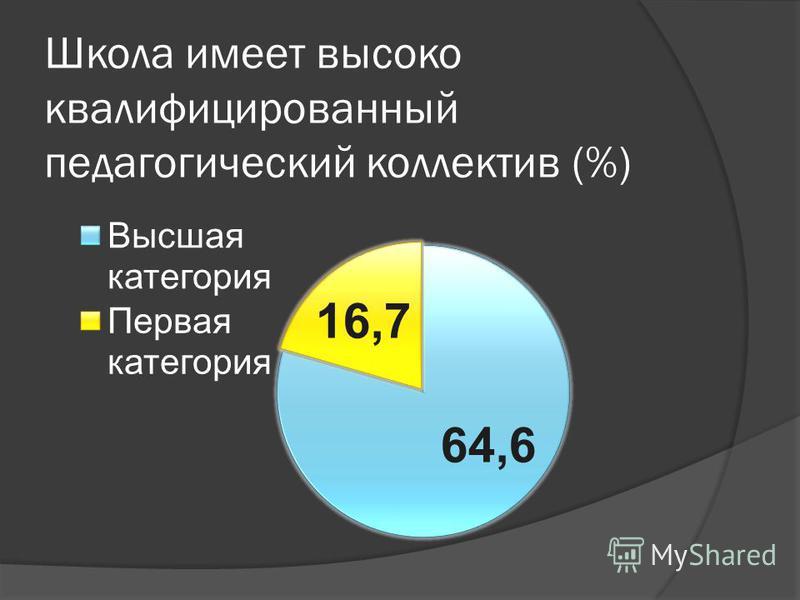 Школа имеет высоко квалифицированный педагогический коллектив (%)