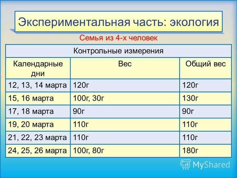 Экспериментальная часть: экология Контрольные измерения Календарные дни Вес Общий вес 12, 13, 14 марта 120 г 15, 16 марта 100 г, 30 г 130 г 17, 18 марта 90 г 19, 20 марта 110 г 21, 22, 23 марта 110 г 24, 25, 26 марта 100 г, 80 г 180 г Семья из 4-х че