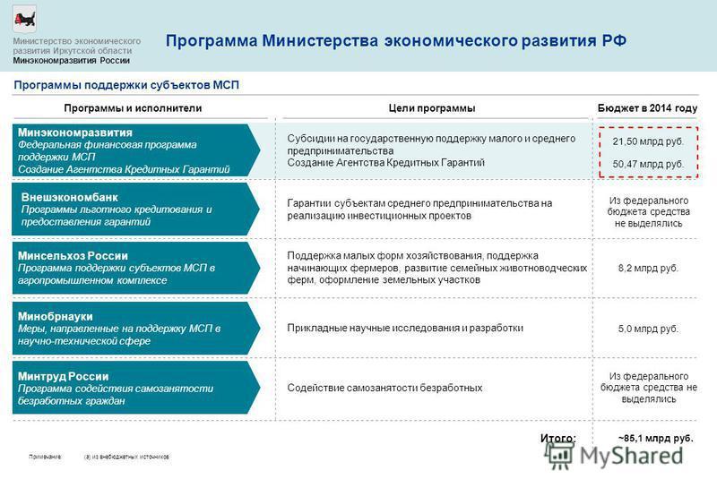 Программа Министерства экономического развития РФ Программы и исполнители Бюджет в 2014 году Цели программы Субсидии на государственную поддержку малого и среднего предпринимательства Создание Агентства Кредитных Гарантий Минэкономразвития Федеральна