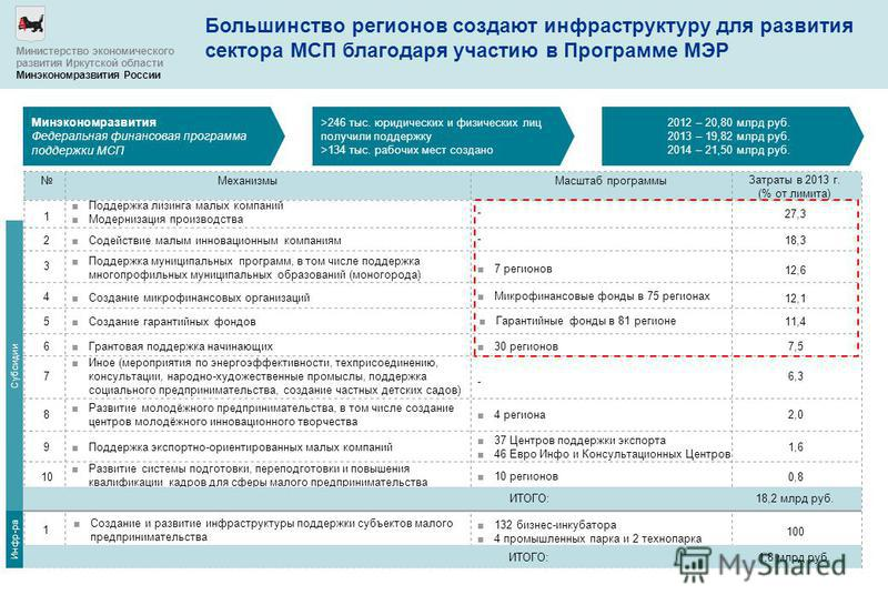 Большинство регионов создают инфраструктуру для развития сектора МСП благодаря участию в Программе МЭР Минэкономразвития Федеральная финансовая программа поддержки МСП 2012 – 20,80 млрд руб. 2013 – 19,82 млрд руб. 2014 – 21,50 млрд руб. >246 тыс. юри