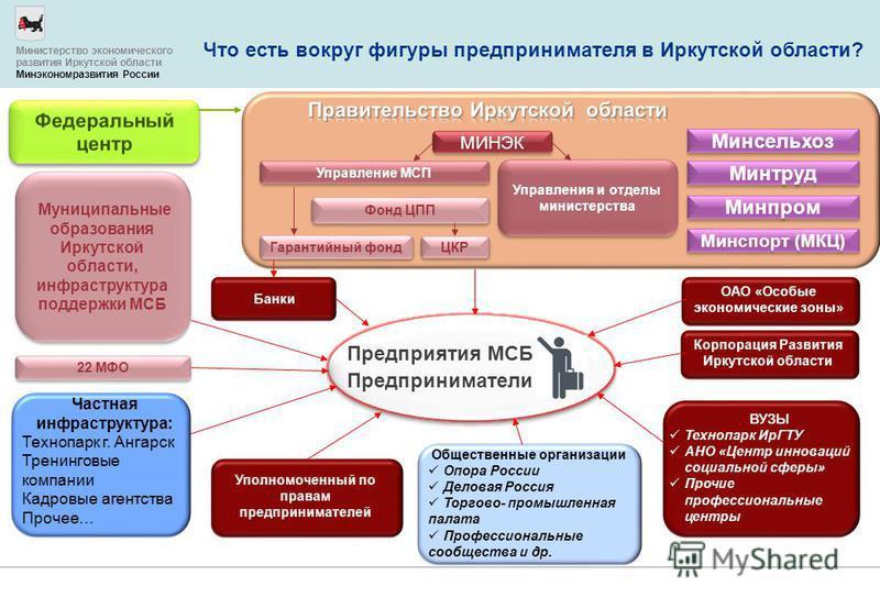 Что есть вокруг фигуры предпринимателя в Иркутской области? МИНЭК Управление МСП Гарантийный фонд Фонд ЦПП ЦКР 22 МФО Муниципальные образзвания Иркутской области, инфраструктура поддержки МСБ Минсельхоз Минтруд Минпром Минспорт (МКЦ) Предприниматели