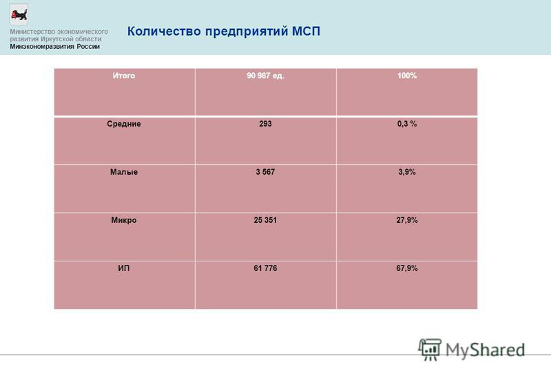 Количество предприятий МСП Министерство экономического развития Иркутской области Минэкономразвития России Итого 90 987 ед.100% Средние 2930,3 % Малые 3 5673,9% Микро 25 35127,9% ИП61 77667,9%