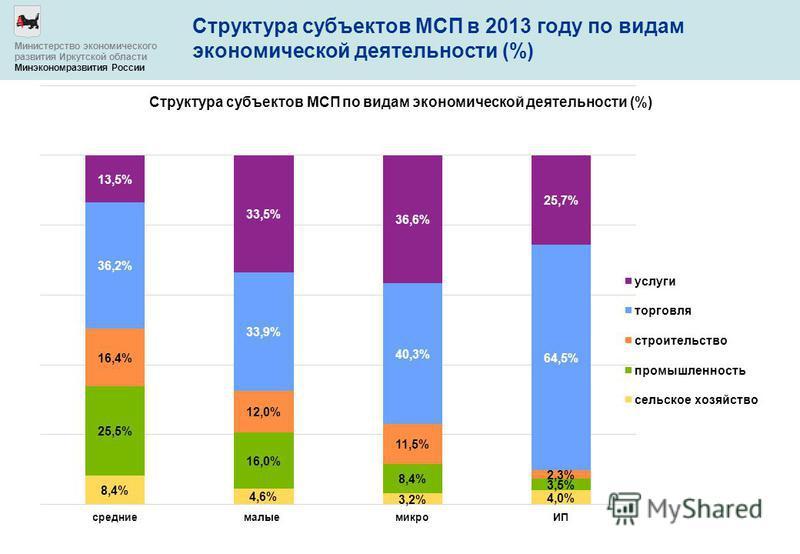Структура субъектов МСП в 2013 году по видам экономической деятельности (%) Министерство экономического развития Иркутской области Минэкономразвития России