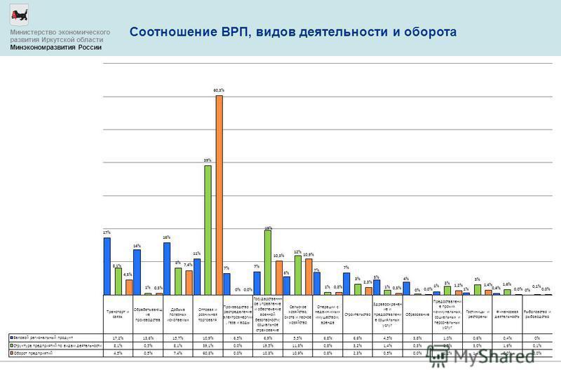 Соотношение ВРП, видов деятельности и оборота Министерство экономического развития Иркутской области Минэкономразвития России