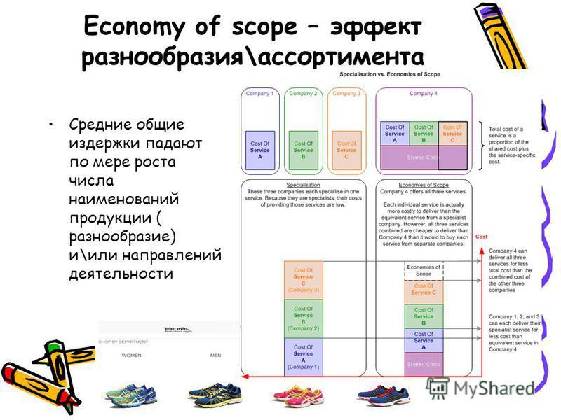 Economy of scope – эффект разнообразия\ассортимента Средние общие издержки падают по мере роста числа наименований продукции ( разнообразие) и\или направлений деятельности