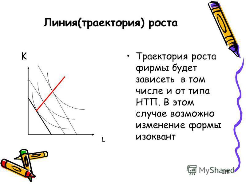 115 Линия(траектория) роста KТраектория роста фирмы будет зависеть в том числе и от типа НТП. В этом случае возможно изменение формы изоквант L