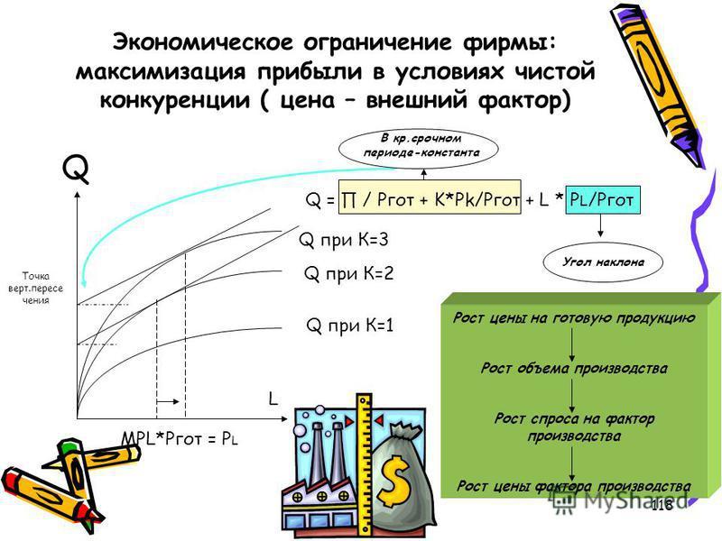 118 Экономическое ограничение фирмы: максимизация прибыли в условиях чистой конкуренции ( цена – внешний фактор) Q L Q при К=1 Q при К=2 Q при К=3 Q = / Pгот + K*Pk/Ргот + L * P L /Pгот MPL*Pгот = P L Точка верт.пересе чения В кр.срочном периоде-конс