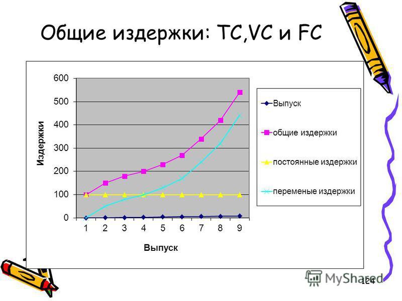 124 Общие издержки: ТС,VC и FC