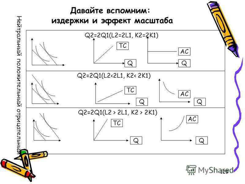 129 Давайте вспомним: издержки и эффект масштаба Q2=2Q1(L2=2L1, K2=2K1) TC Q AC Q Q2=2Q1(L2 2L1, K2 > 2K1) TC Q AC Q Нейтральный положительный отрицательный