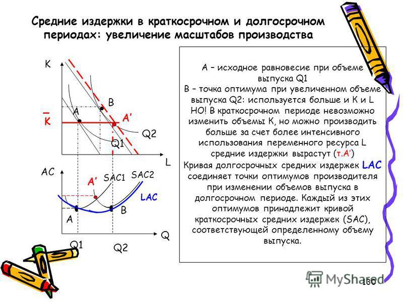 130 Средние издержки в краткосрочном и долгосрочном периодах: увеличение масштабов производства Q2 Q1 B A K L A A A B Q2 Q1Q1 АС Q SАС2 SАС1 LАС А – исходное равновесие при объеме выпуска Q1 В – точка оптимума при увеличенном объеме выпуска Q2: испол