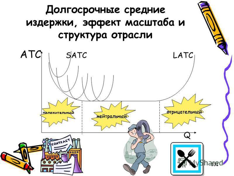 131 Долгосрочные средние издержки, эффект масштаба и структура отрасли ATC SATC LATC Q положительный нейтральный отрицательный