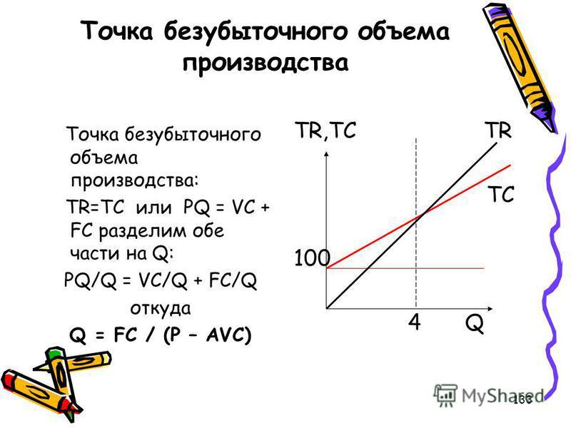 133 Точка безубыточного объема производства Точка безубыточного объема производства: TR=TC или PQ = VC + FC разделим обе части на Q: PQ/Q = VC/Q + FC/Q откуда Q = FC / (P – AVC) TR,TC TR TC 100 4Q