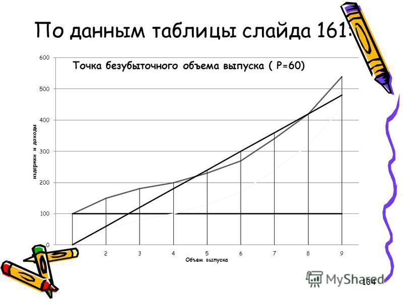 По данным таблицы слайда 161: 134