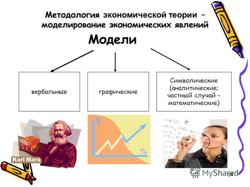 14 Модели вербальные графические Символические (аналитические; частный случай – математические) Методология экономической теории – моделирование экономических явлений
