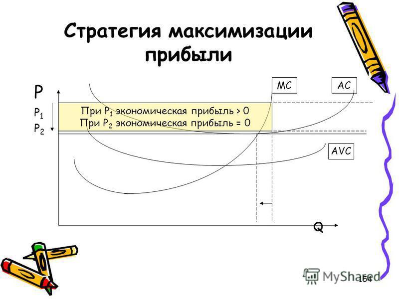 154 Стратегия максимизации прибыли PP1P2QPP1P2Q При Р 1 экономическая прибыль > 0 При Р 2 экономическая прибыль = 0 MC AC AVC
