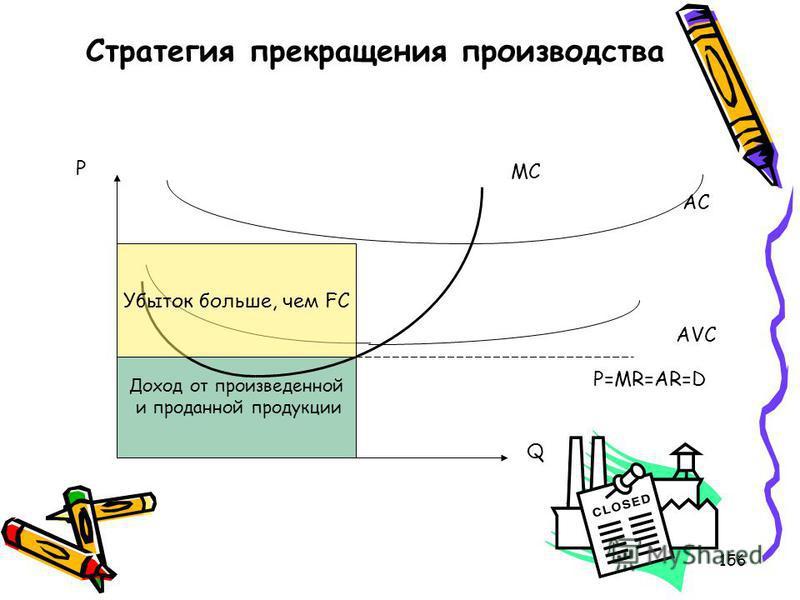156 Доход от произведенной и проданной продукции Стратегия прекращения производства Убыток больше, чем FC MC AC AVC P=MR=AR=D P Q