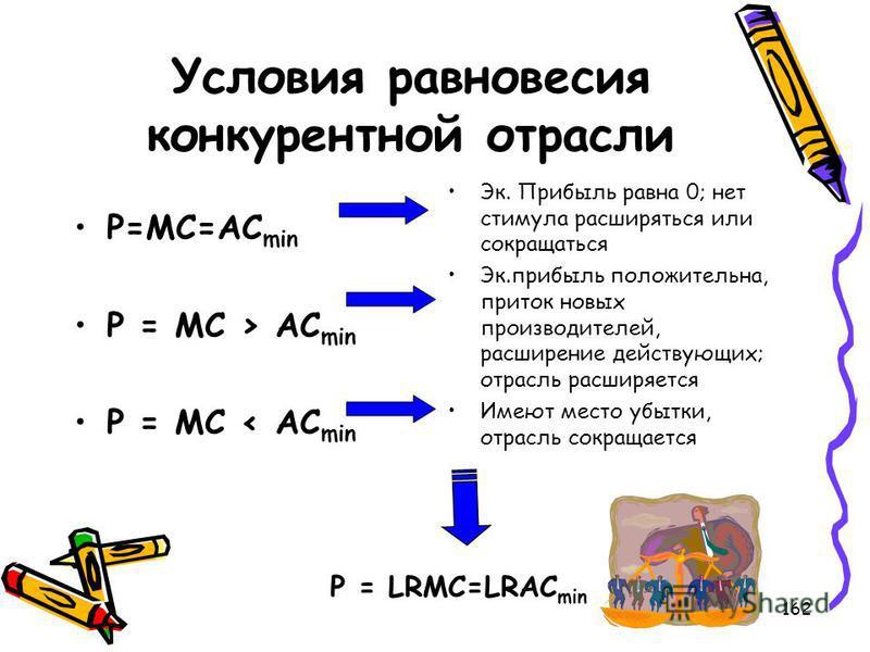 162 Условия равновесия конкурентной отрасли P=MC=AC min P = MC > AC min P = MC < AC min Эк. Прибыль равна 0; нет стимула расширяться или сокращаться Эк.прибыль положительна, приток новых производителей, расширение действующих; отрасль расширяется Име