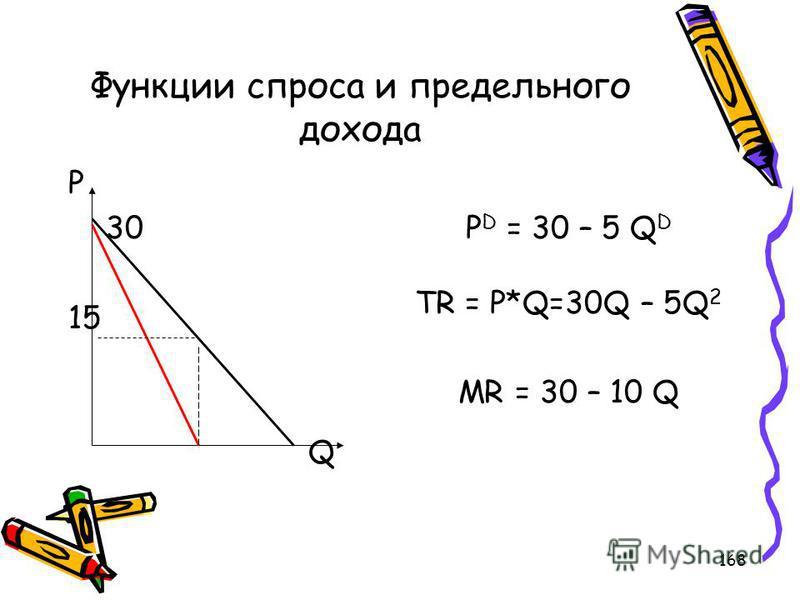 168 Функции спроса и предельного дохода P 30 15 Q P D = 30 – 5 Q D TR = P*Q=30Q – 5Q 2 MR = 30 – 10 Q
