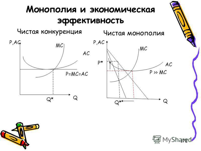 172 Монополия и экономическая эффективность Чистая конкуренция Чистая монополия P=MC=AC AC MC Q* Q P,AC MC P* AC P,AC Q Q* P >> MC