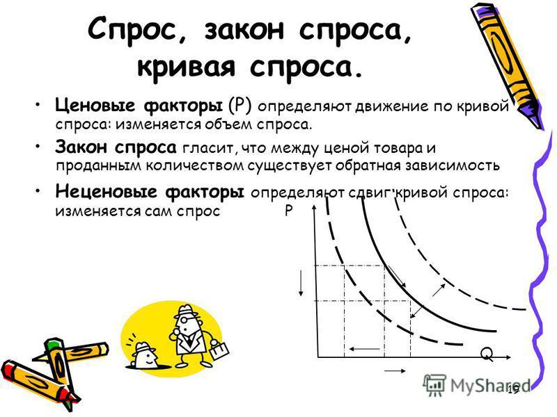 19 Спрос, закон спроса, кривая спроса. Ценовые факторы (Р) определяют движение по кривой спроса: изменяется объем спроса. Закон спроса гласит, что между ценой товара и проданным количеством существует обратная зависимость Неценовые факторы определяют