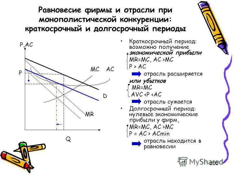 200 Равновесие фирмы и отрасли при монополистической конкуренции: краткосрочный и долгосрочный периоды P,AC Краткосрочный период: возможно получение экономической прибыли MR=MC, AC >MC P > AC отрасль расширяется или убытков MR=MC AVC  ACmin отрасль н