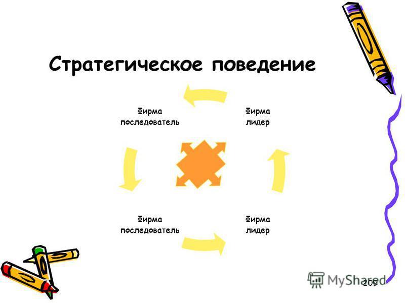 209 Стратегическое поведение Фирма последователь Фирма последователь Фирма лидер Фирма лидер