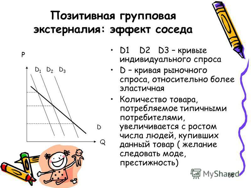 55 Позитивная групповая экстерналия: эффект соседа P D1 D2 D3 – кривые индивидуального спроса D – кривая рыночного спроса, относительно более эластичная Количество товара, потребляемое типичными потребителями, увеличивается с ростом числа людей, купи