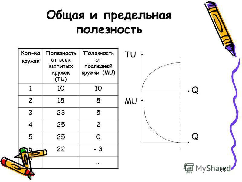 65 Общая и предельная полезность TU Q MU Q Кол-во кружек Полезность от всех выпитых кружек (TU) Полезность от последней кружки (MU) 110 2188 3235 4252 5 0 622- 3 7…