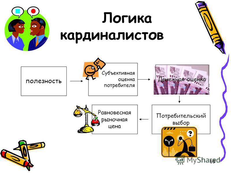 69 Логика кардиналистов полезность Субъективная оценка потребителя Денежная оценка Потребительский выбор Равновесная рыночная цена