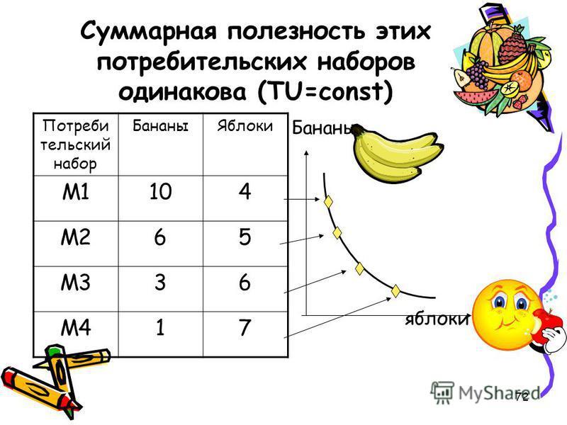 72 Суммарная полезность этих потребительских наборов одинакова (TU=const) Бананы яблоки Потреби тельский набор Бананы Яблоки М1104 М265 М336 М417
