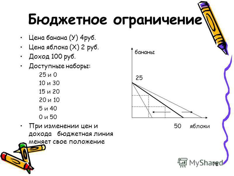 78 Бюджетное ограничение Цена банана (У) 4 руб. Цена яблока (Х) 2 руб. Доход 100 руб. Доступные наборы: 25 и 0 10 и 30 15 и 20 20 и 10 5 и 40 0 и 50 При изменении цен и дохода бюджетная линия меняет свое положение 25 бананы 50 яблоки