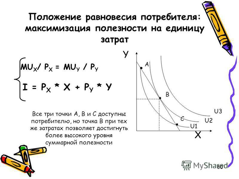 80 Положение равновесия потребителя: максимизация полезности на единицу затрат MU X / P X = MU Y / P Y I = P X * X + P Y * Y YXYX А В С U3 U2 U1 Все три точки А, В и С доступны потребителю, но точка В при тех же затратах позволяет достигнуть более вы