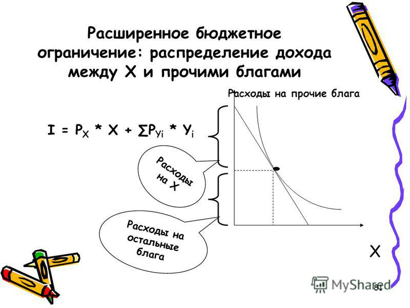 81 Расширенное бюджетное ограничение: распределение дохода между Х и прочими благами I = P X * X + P Yi * Y i Расходы на прочие блага X Расходы на Х Расходы на остальные блага