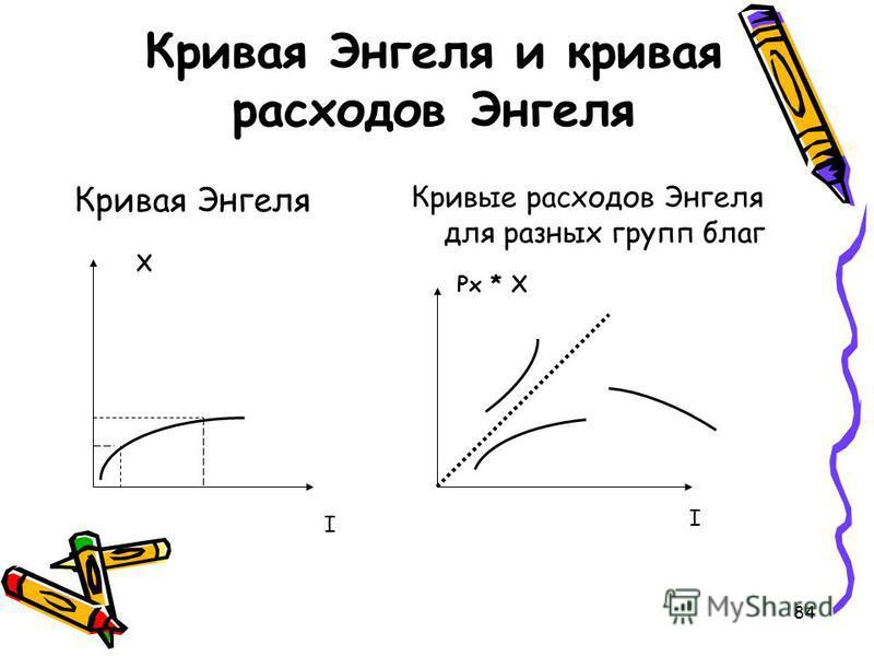 84 Кривая Энгеля и кривая расходов Энгеля Кривая Энгеля Кривые расходов Энгеля для разных групп благ I X I Px * X