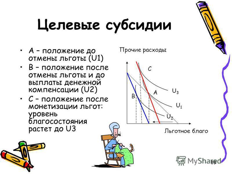 89 Целевые субсидии А – положение до отмены льготы (U1) В – положение после отмены льготы и до выплаты денежной компенсации (U2) С – положение после монетизации льгот: уровень благосостояния растет до U3 Прочие расходы С B А Льготное благо U3U3 U1U1