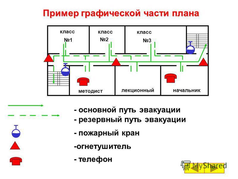 Состоит из 2 х частей: 1. графическая - представляет собой упрощенные поэтажные планы этажей упрощенные поэтажные планы этажей здания. здания. 2. текстовая - представляет собой таблицу, содержащую перечень действий при содержащую перечень действий пр
